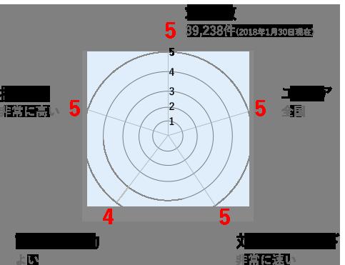 薬キャリグラフ
