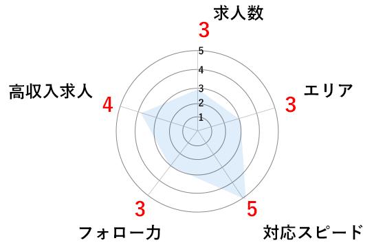 ファルマのグラフ2