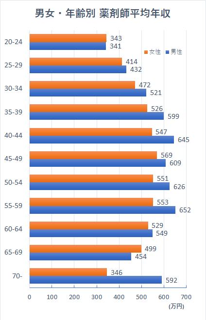 薬剤師の年齢別平均年収は?