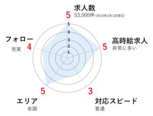 ファルマのグラフ