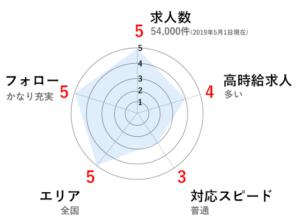 マイナビのグラフ