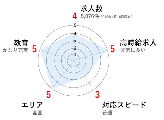 ファルマスタッフグラフ