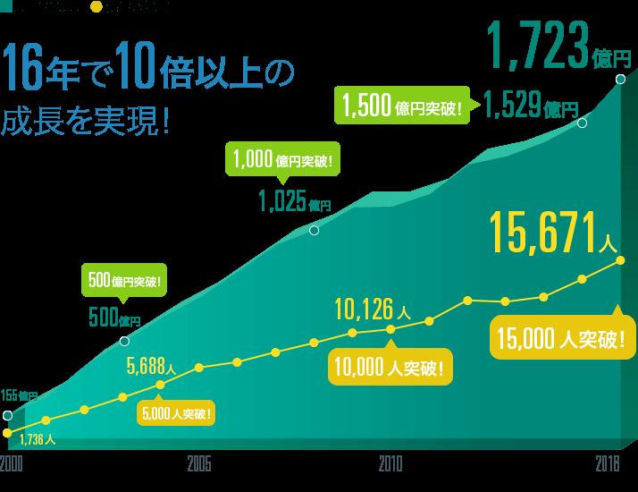 CRO業界の売上高の推移