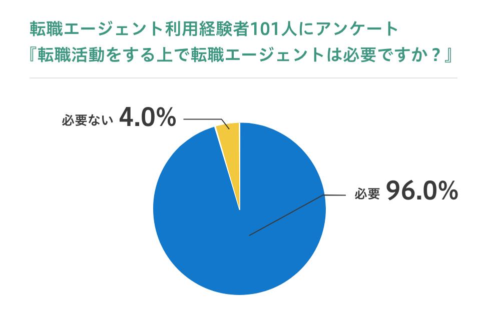 転職エージェント利用経験アンケートグラフ